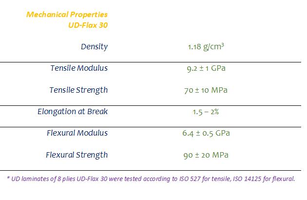 UD-Flax 30 properties