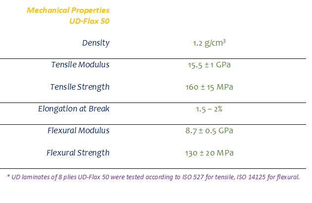 UD-Flax 50 properties